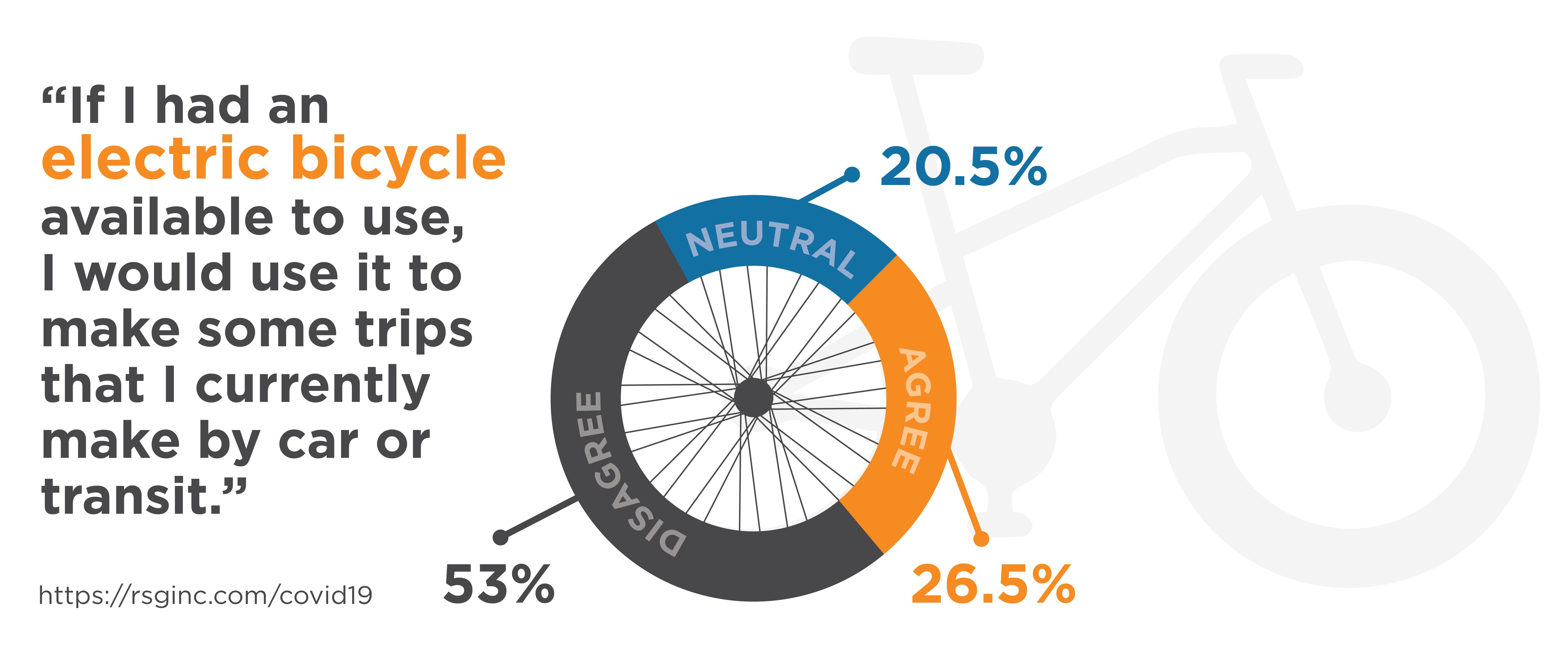Pie chart in bike wheel showing projected e-bike usage