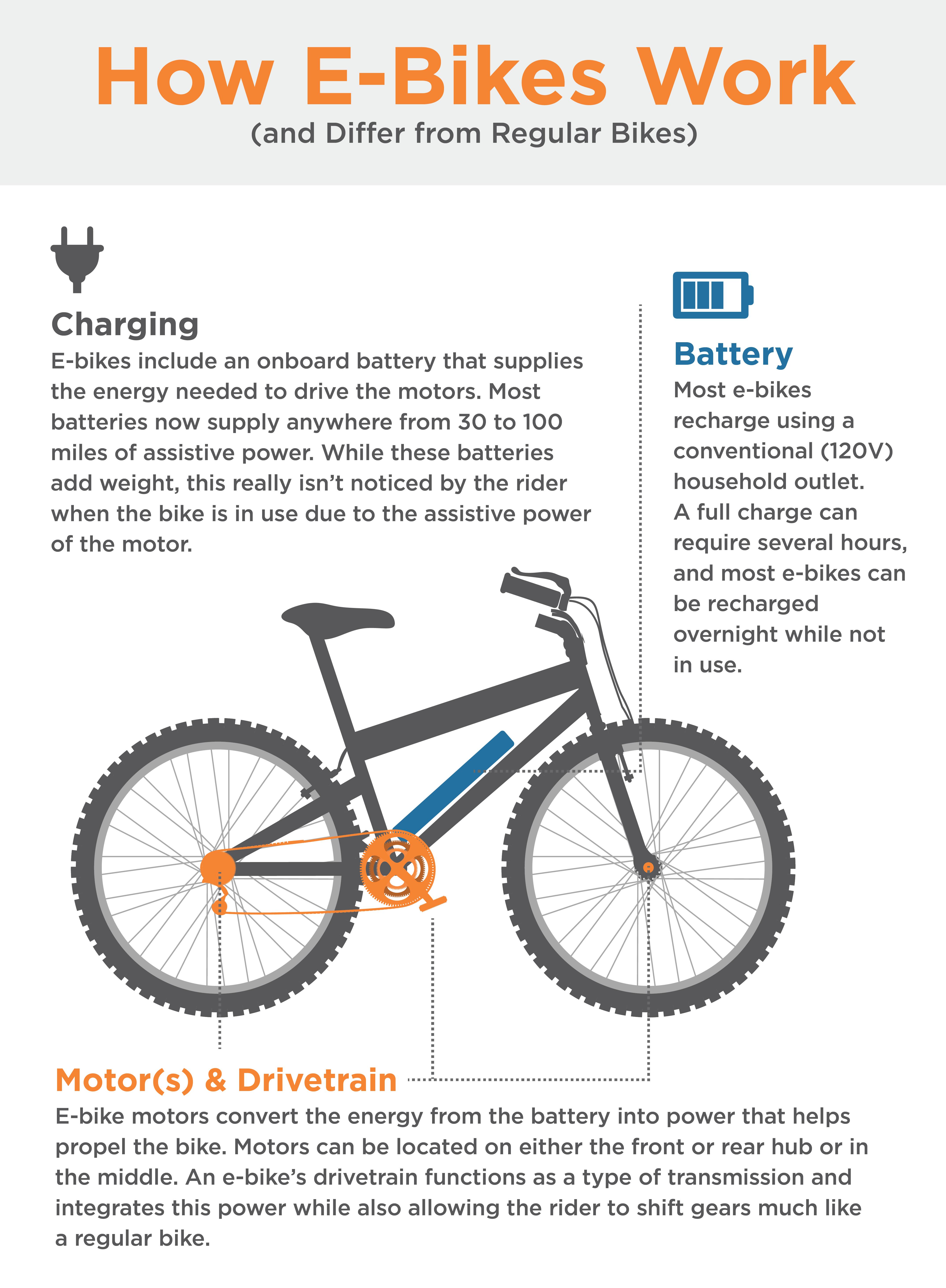 Infographic demonstrating how e-bikes work