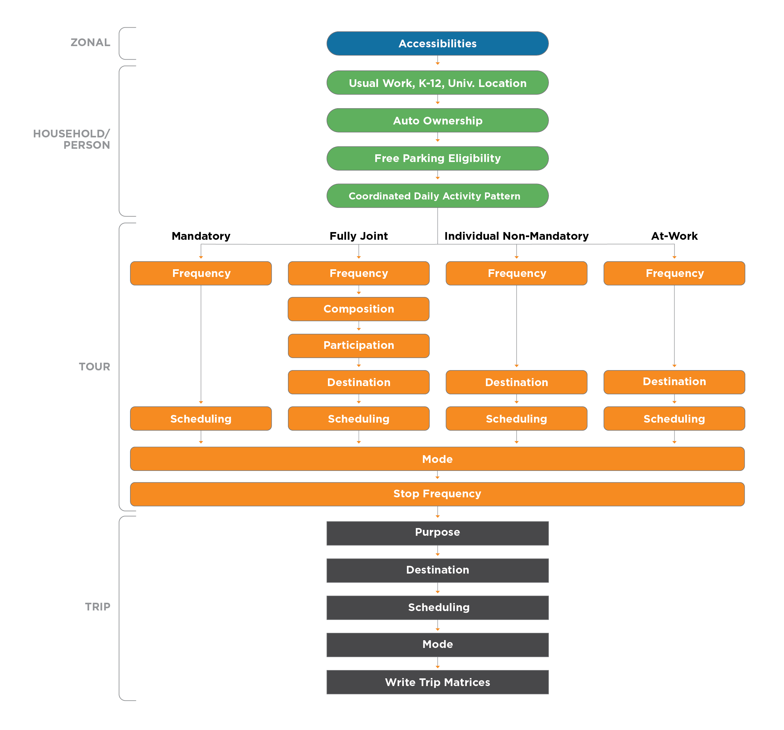Example Activity-Based Model and Submodel Structure