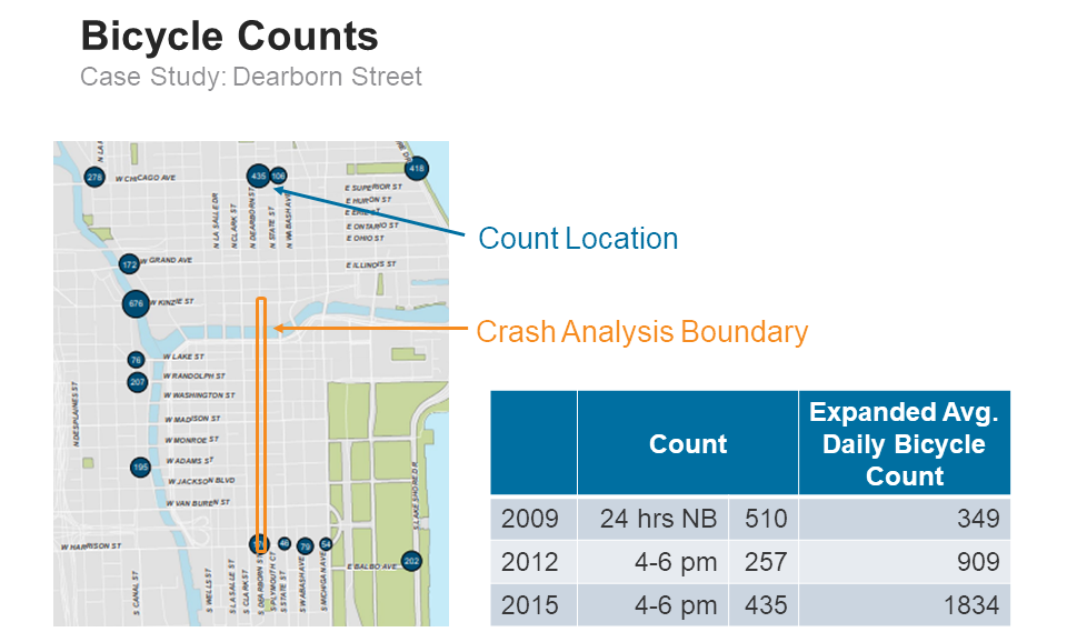 This image shows the bicycle count data for Dearborn Street. The count location is farther north than the crash analysis boundary. The expanded average daily bicycle count on Dearborn Street gets higher from 2009 to 2015.
