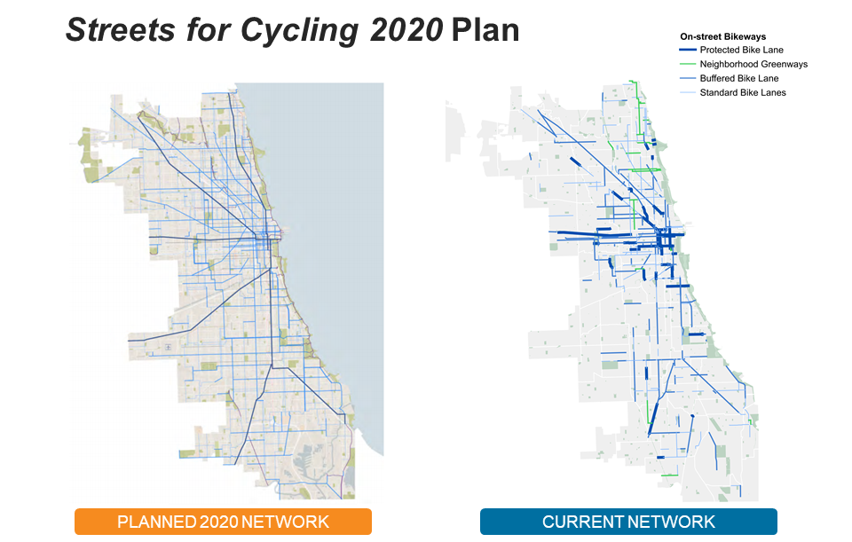 This image compares the planned 2020 bike network with the current network. The planned 2020 network is more built out than the current network, which has gaps.