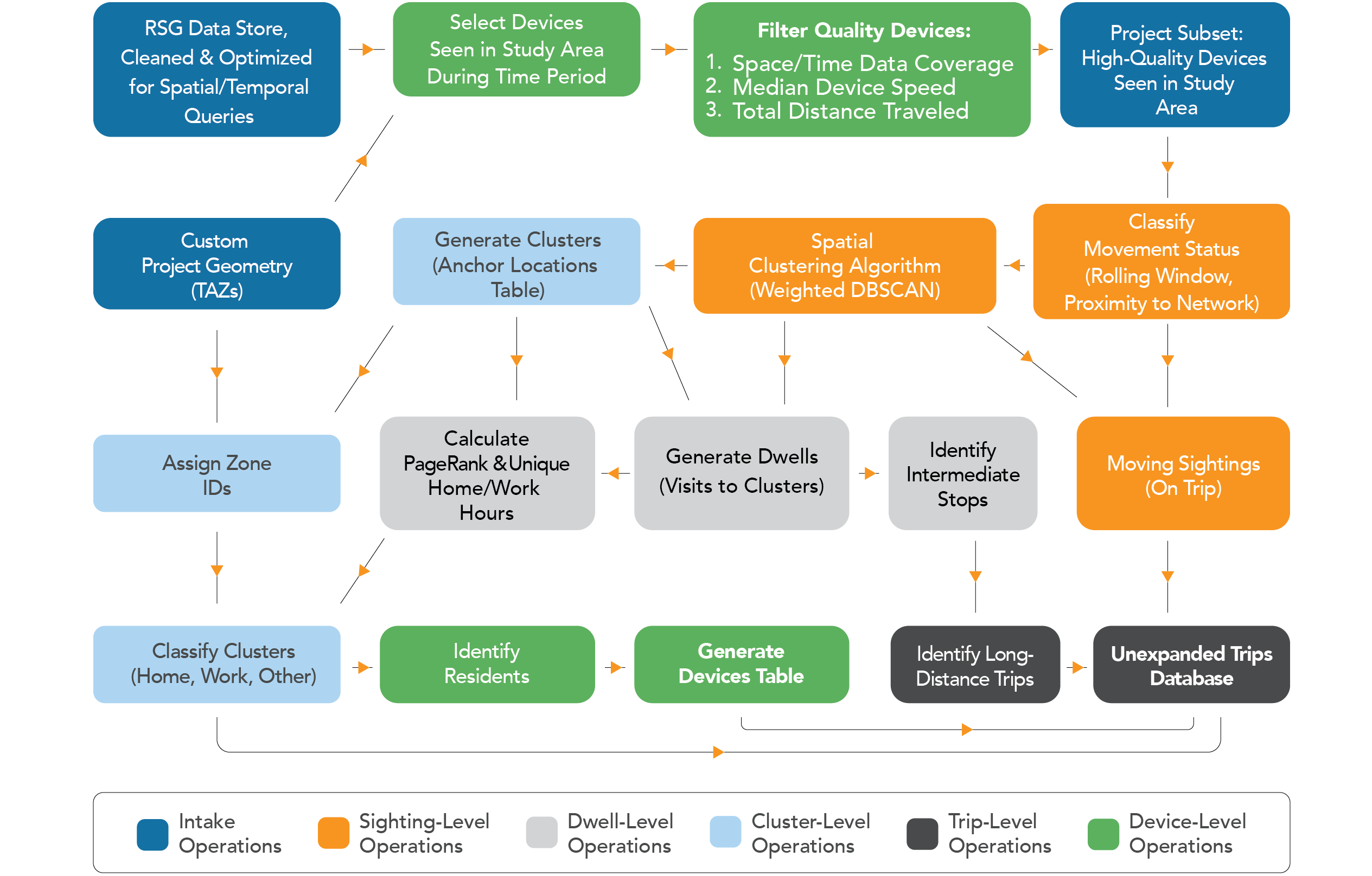 This graphic depicts the LBS data processing procedure.