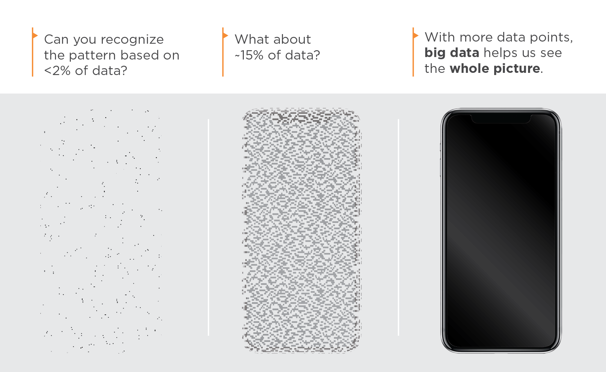 This graphic depicts how big data can help obtain the big picture. It shows a cell phone at 2% resolution on the far left, 15% resolution in the middle, and full resolution on the far right.